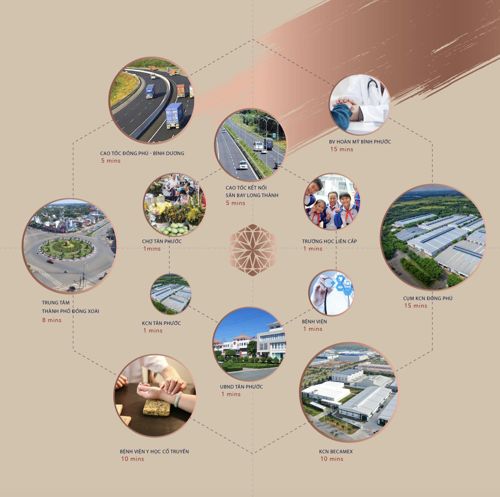 Liên kết vùng khu dân cư Prime City Bình Phước