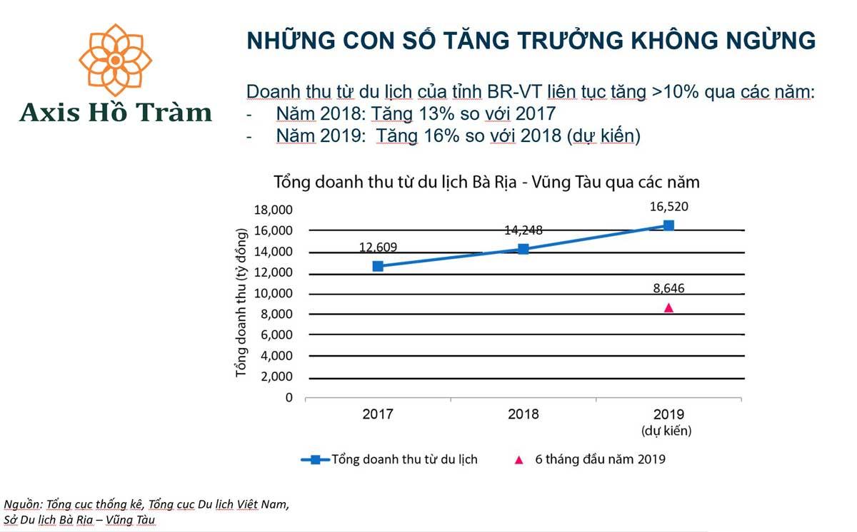 Thống kê du khách đến Hồ Tràm tăng trưởng năm 2018